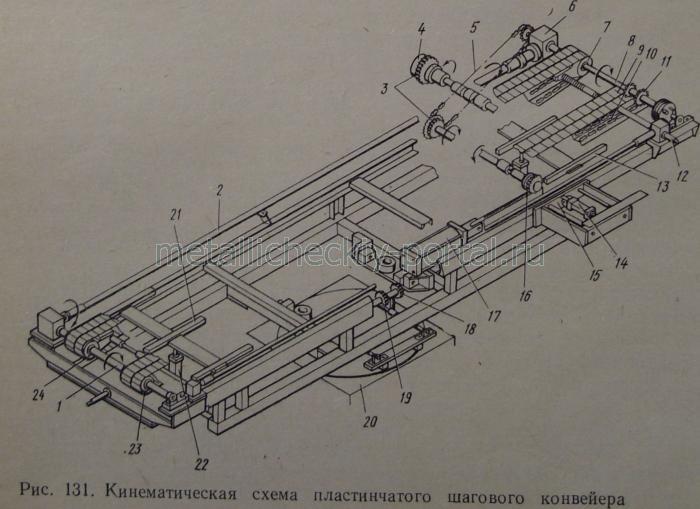 Кинематическая схема пластинчатого шагового конвейера с индивидуальным приводом показана на рис. 131.