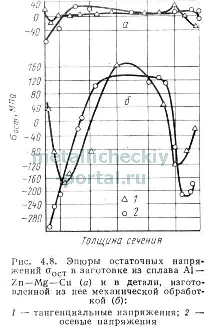 геометрические параметры токарного резца