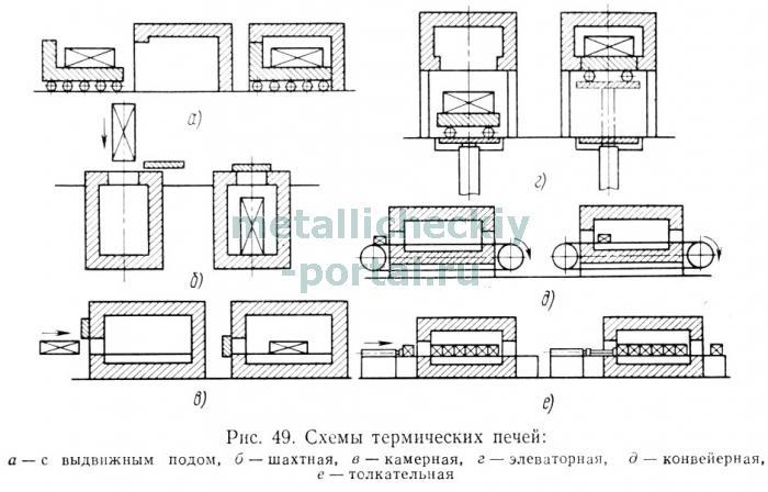 Схемы термических печей