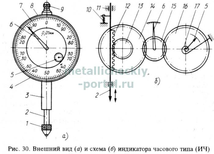 Индикатор часового типа ремонт своими руками 74