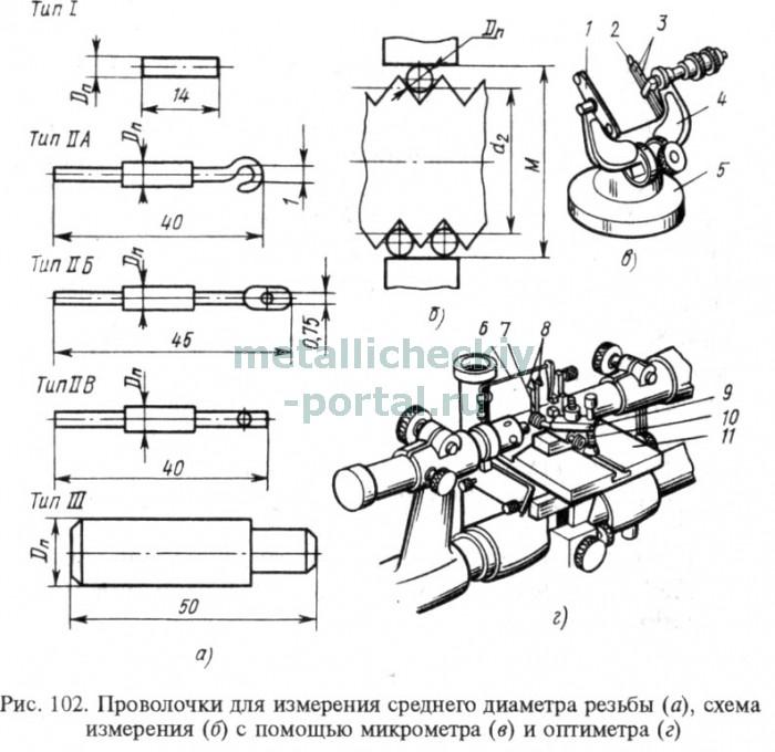 Проволочки для измерения резьбы инструкция