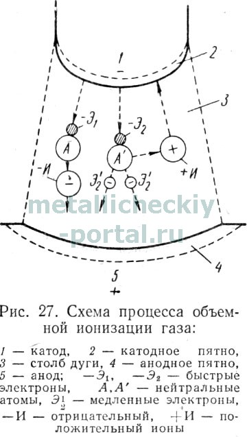 Схематически процесс ионизации