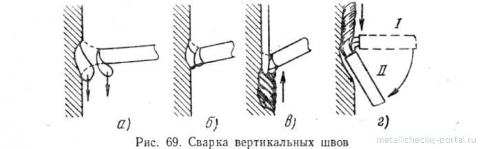 Вертикальный шов схема