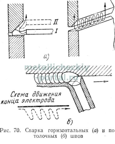 Для сварки потолочных швов