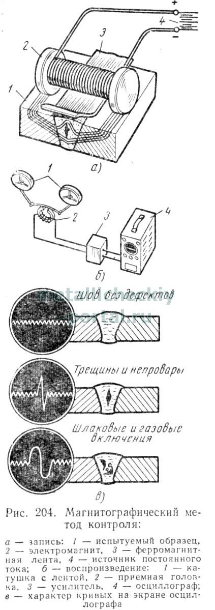 Контроль сварных швов
