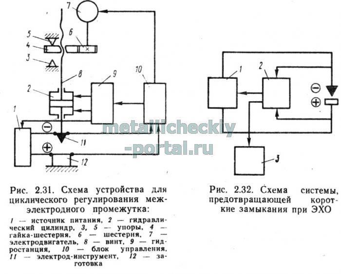 гидравлического цилиндра 2