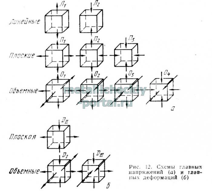По дисциплине «Обработка металлов давлением» На тему «Неравномерность 535