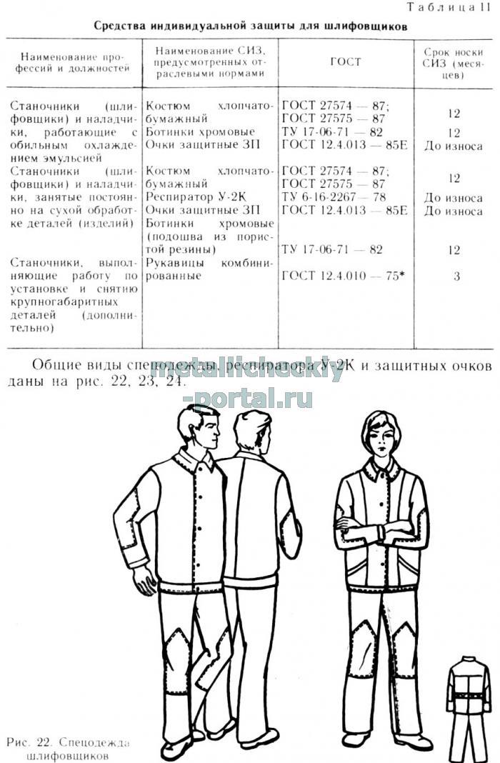 Нормативы для рабочей одежды