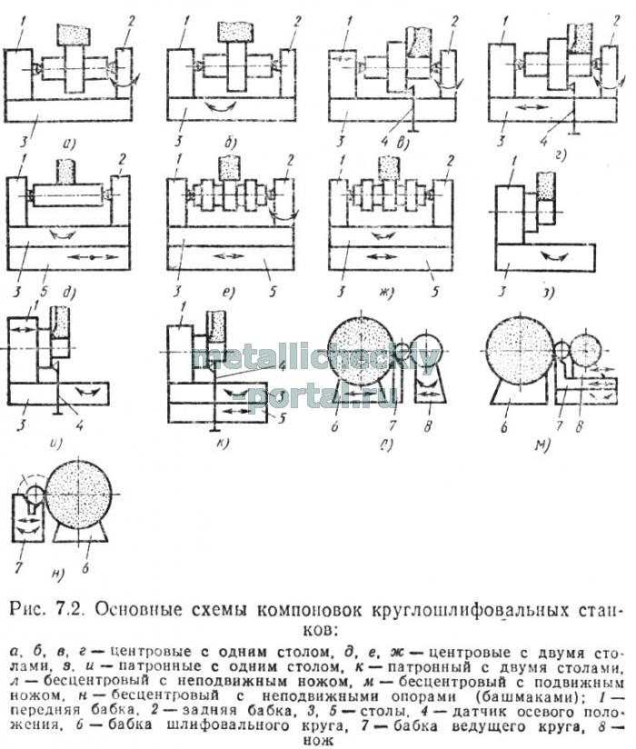 7.1, ж) станков с бесцентровым