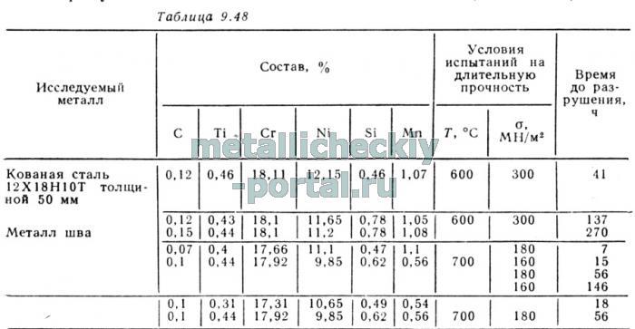 12х18н10т розшифровка стали