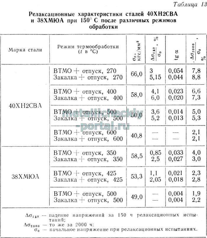 Состав марки материала р6м5