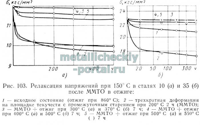 Модуль зсуву сталь 40
