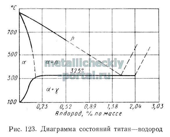 Диаграмма состояний титан - водород