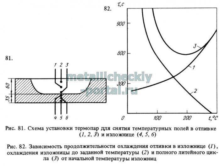 Схема расположения термопар