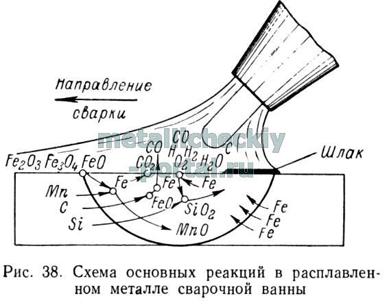 Металлургические процессы при