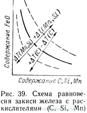 Схема равновесия закиси железа с раскислителями