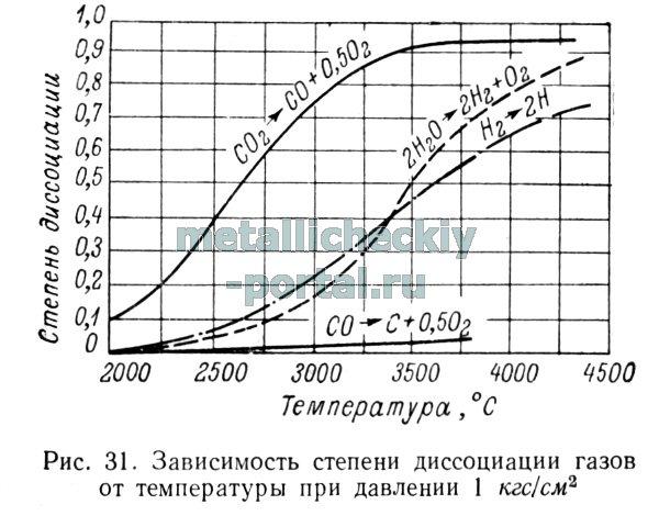 ацетилено-кислородного