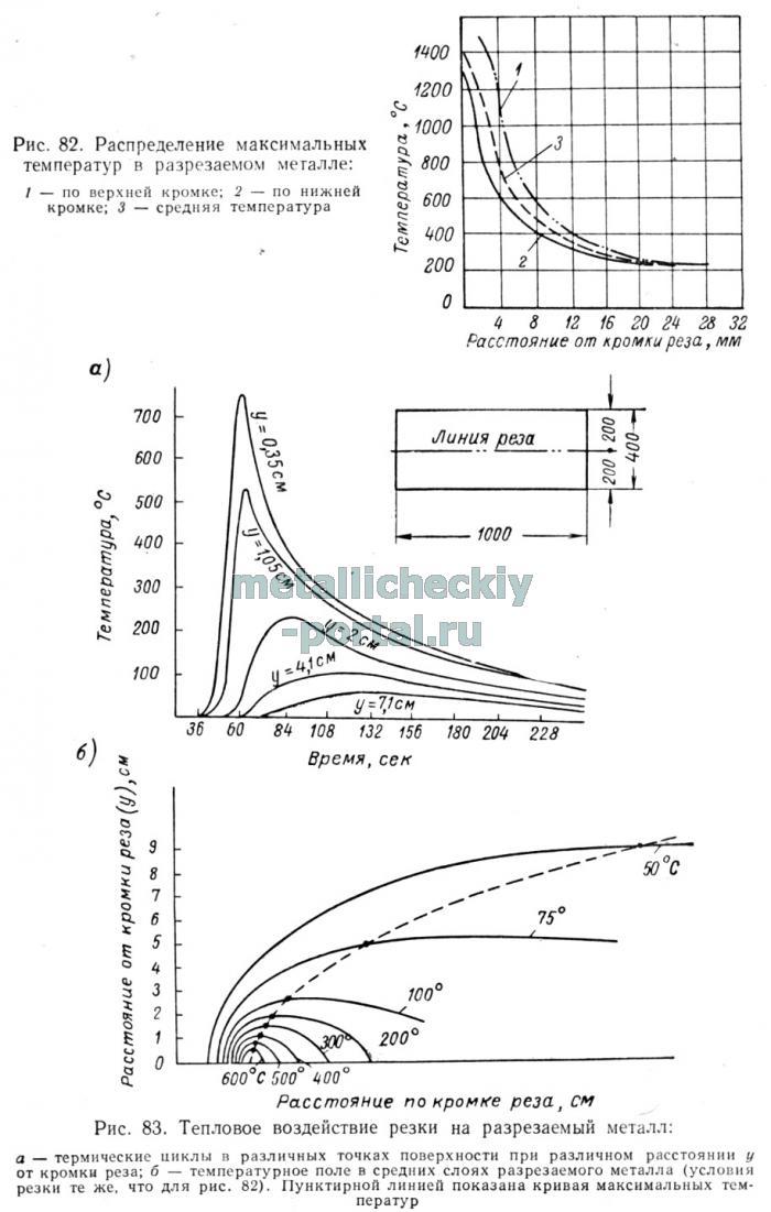 поле при кислородной резке