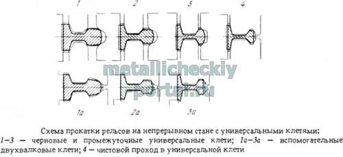 Схема прокатки рельсов на непрерывном стане с универсальными клетями