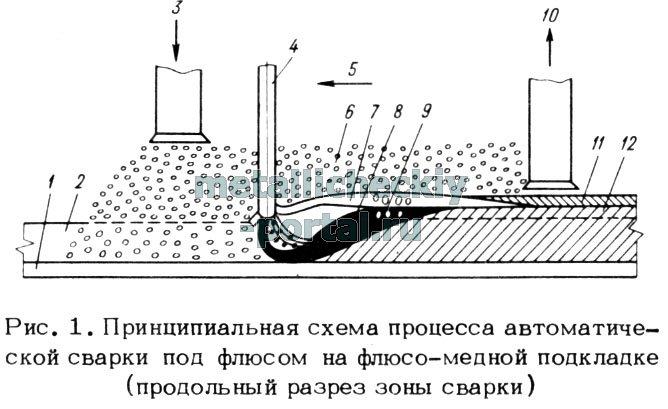 авт. сварки под флюсом