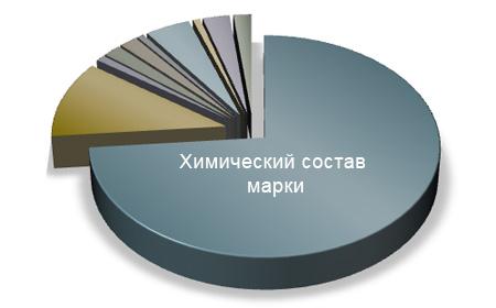 Диаграмма химического состава стали ХН62МВКЮ     (   старое название     ХН62ВМКЮ     ЭИ867     )