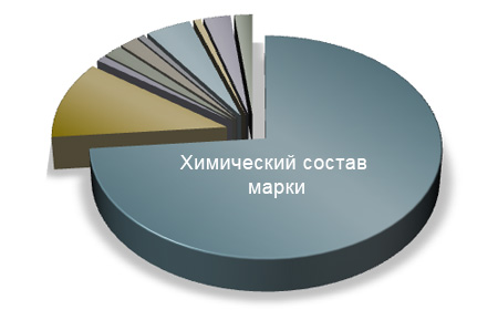 Диаграмма химического состава сплава МЛ16вч