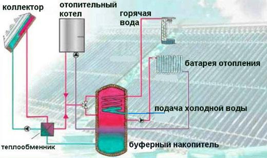 буферная емкость в системе отопления схема