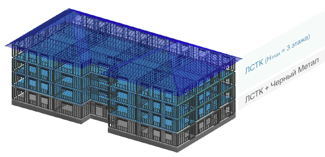 технология строительства каркасных домов из ЛСТК