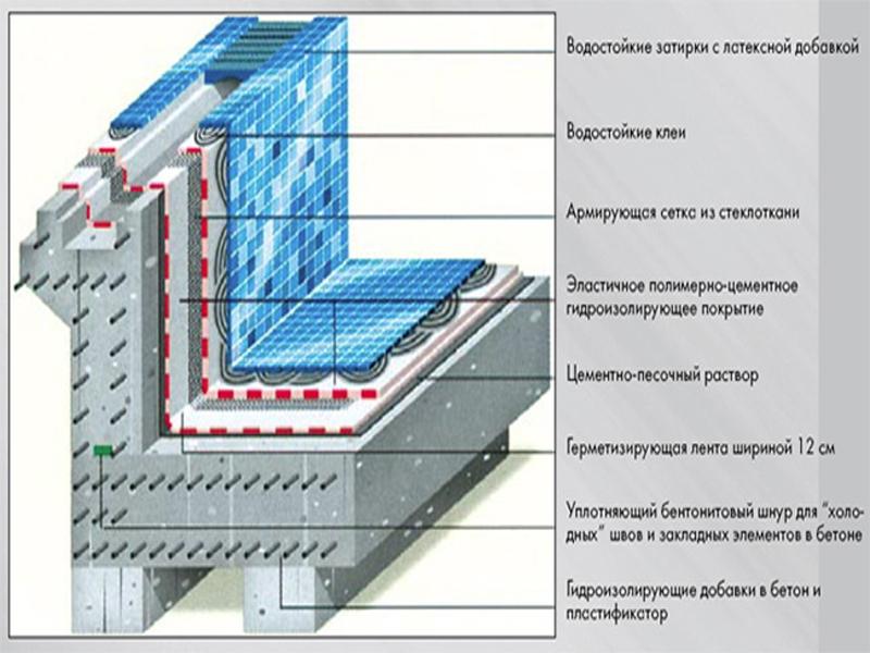 Документы для проектировщиков электриков