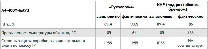 Сравнение российских и китайских электродвигателей