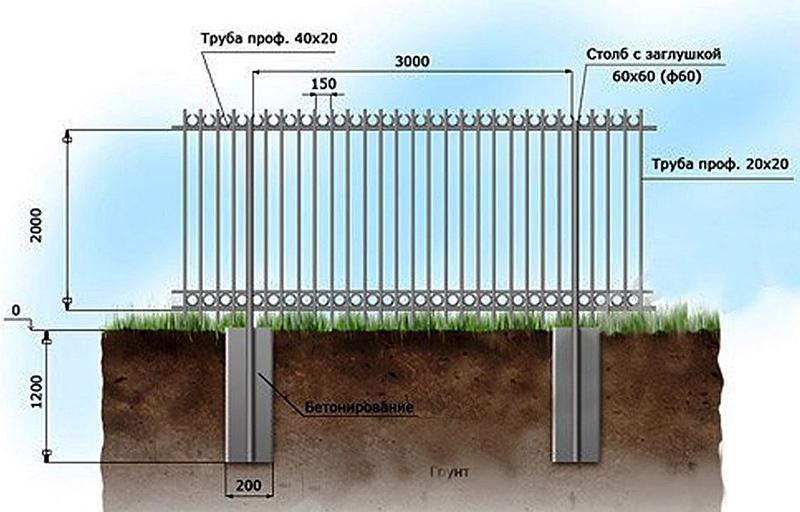 Полное бетонирование на все глубину лунки