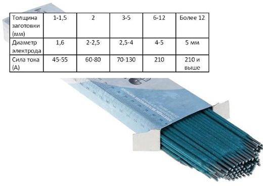 Зависимость столщины заготовки, диаметра электрода и силы тока