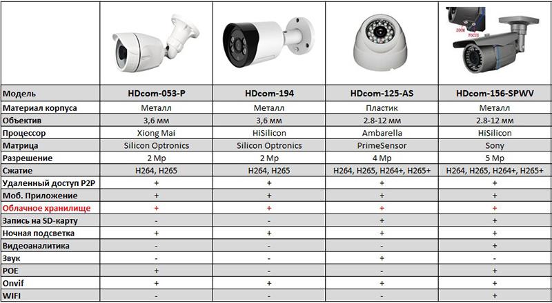 Сравнительная таблица IP камер с облаком