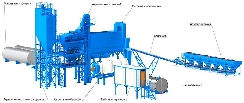 асфальтный завод в Москве